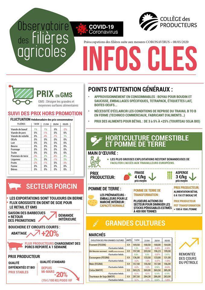 [#Covid_19] Observatoire filières agricoles