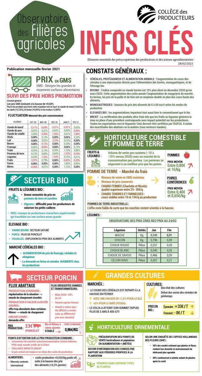Observatoire des filières agricoles - février 2021