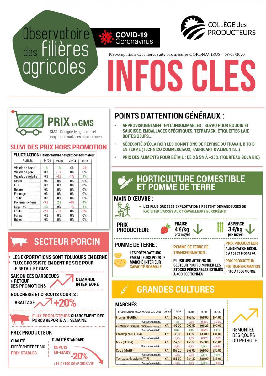 Covid-19 : observatoire de l\'impact sur les filières agricoles wallonnes