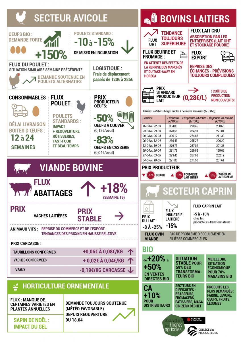 Impact du covid-19 sur les prix et préoccupations des producteurs agricoles wallons